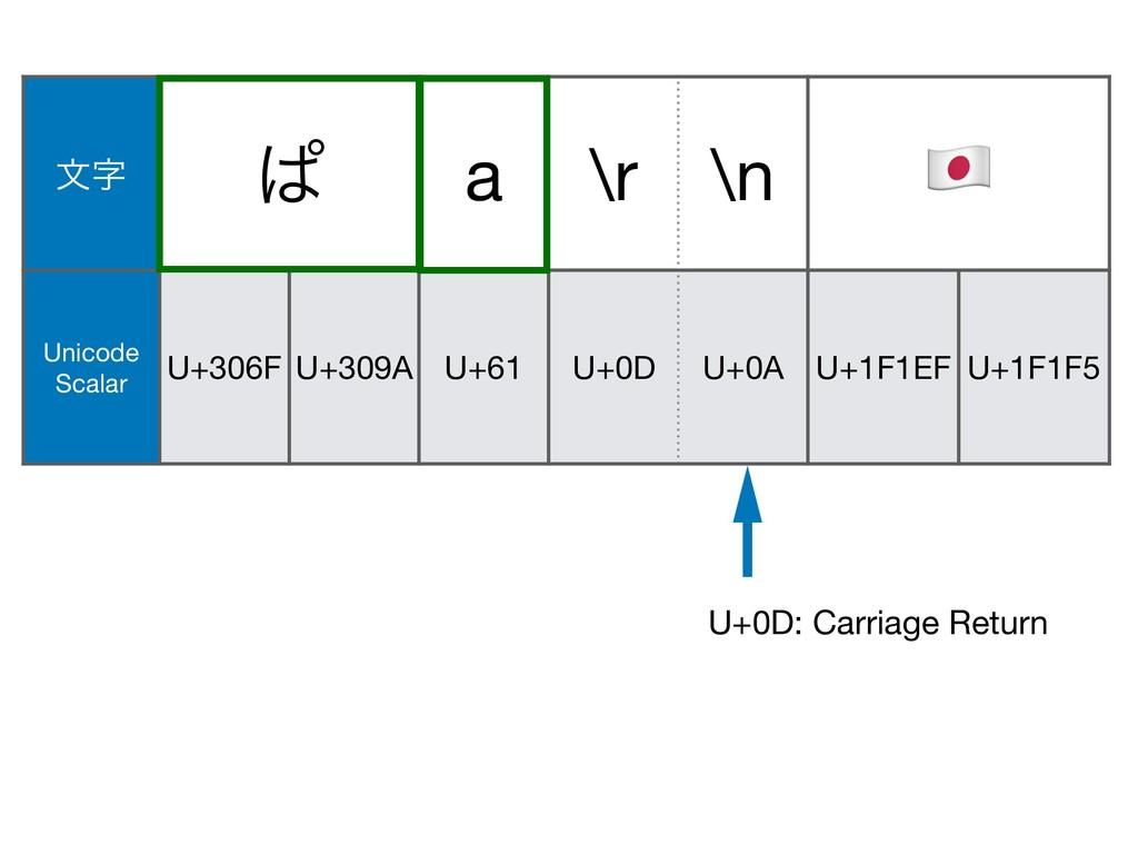 U+1F146 U+200D U+1F692 U+0D: Carriage Return U+...