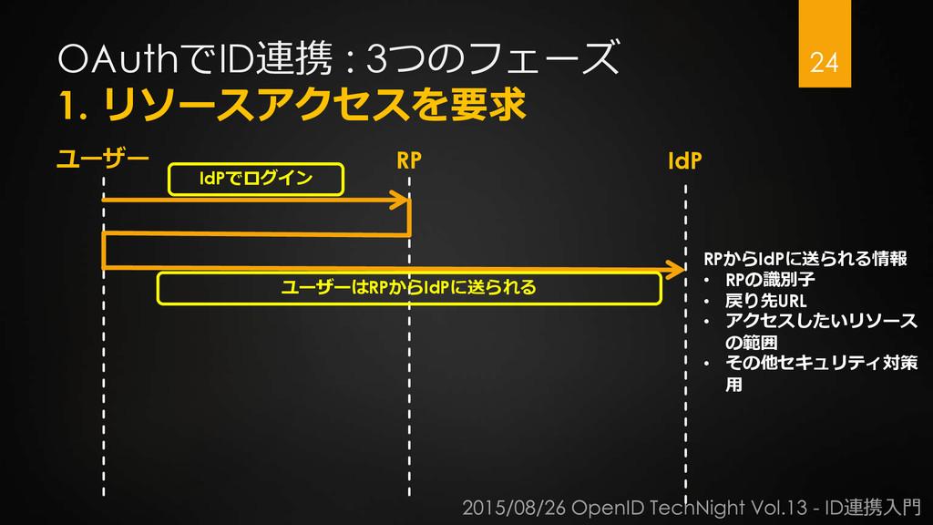 OAuthでID連携 : 3つのフェーズ 1. リソースアクセスを要求 24 ユーザー RP ...