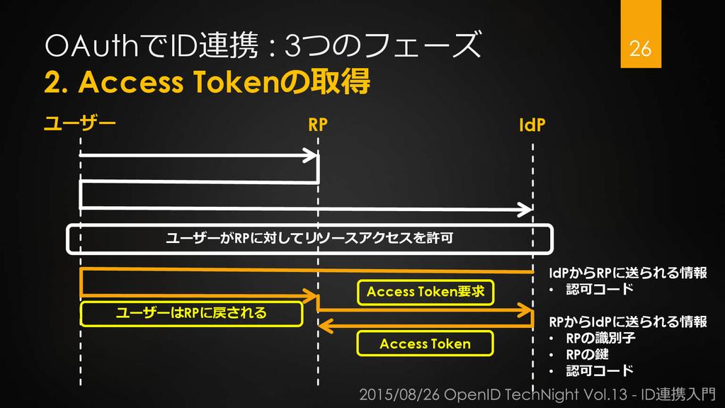 OAuthでID連携 : 3つのフェーズ 2. Access Tokenの取得 26 ユーザー...