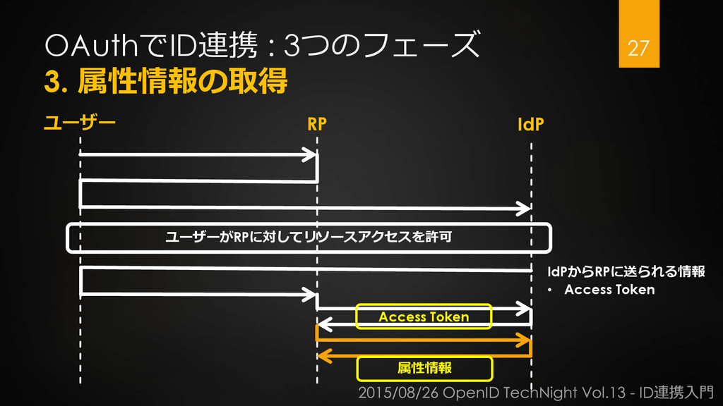 OAuthでID連携 : 3つのフェーズ 3. 属性情報の取得 27 ユーザー RP IdP ...