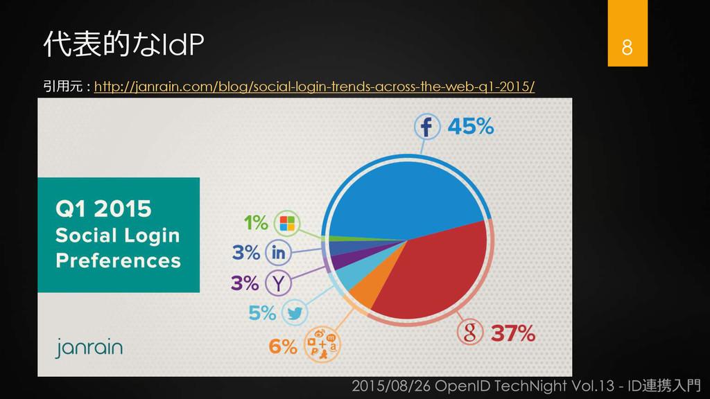 代表的なIdP 8 引用元 : http://janrain.com/blog/social-...