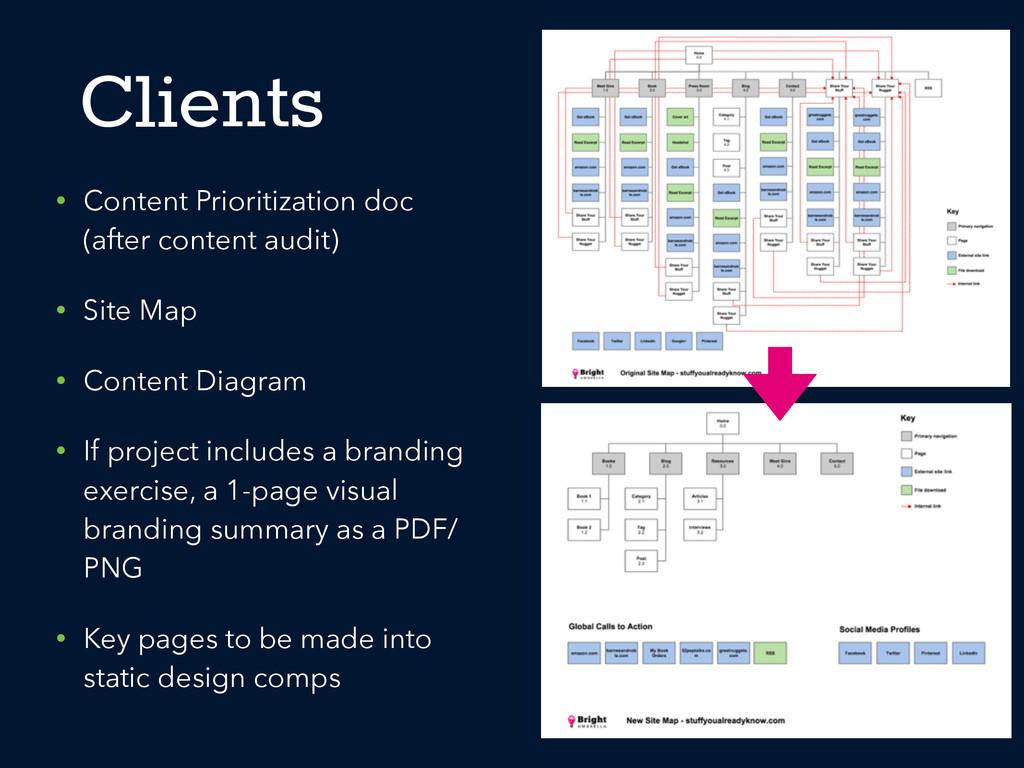 Clients • Content Prioritization doc (after con...
