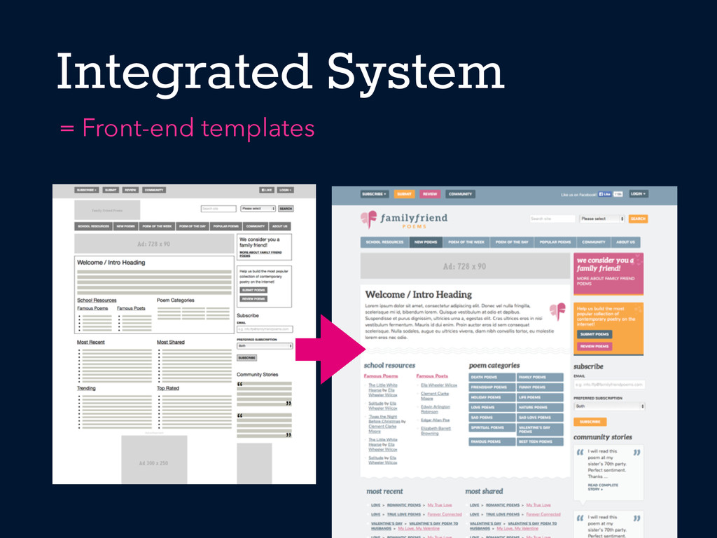Integrated System = Front-end templates