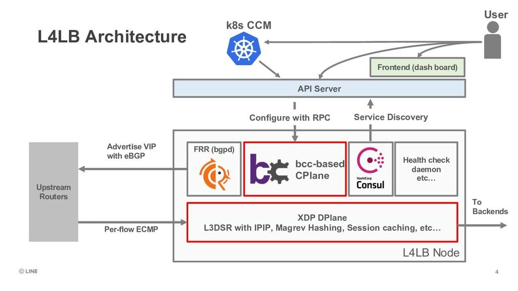 L4LB Node L4LB Architecture XDP DPlane L3DSR wi...
