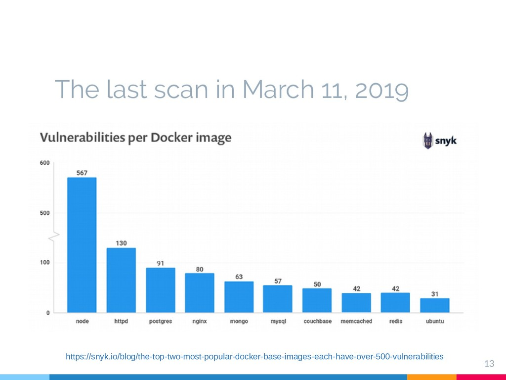 The last scan in March 11, 2019 13 https://snyk...