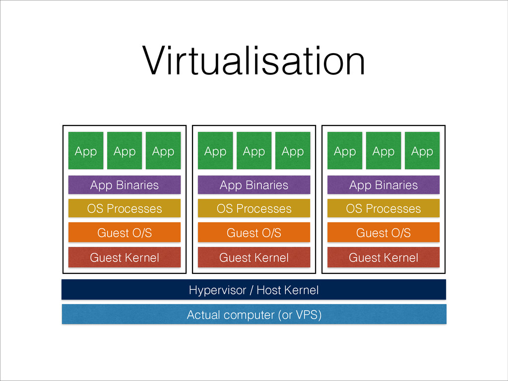 Virtualisation Hypervisor / Host Kernel Actual ...