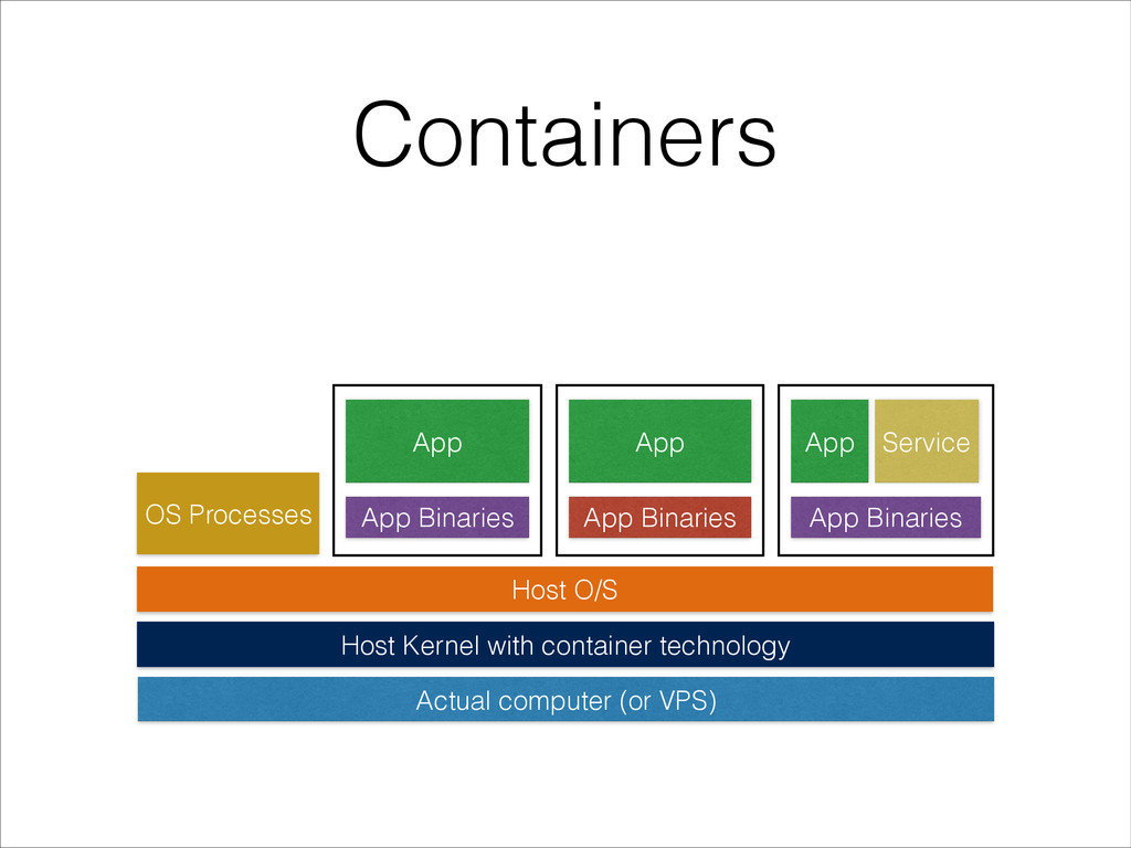 Containers Host O/S OS Processes Host Kernel wi...