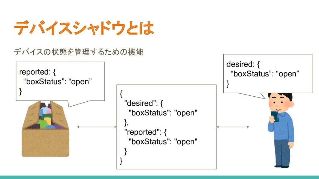 """デバイスシャドウとは デバイスの状態を管理するための機能 { """"desired"""": { """"bo..."""