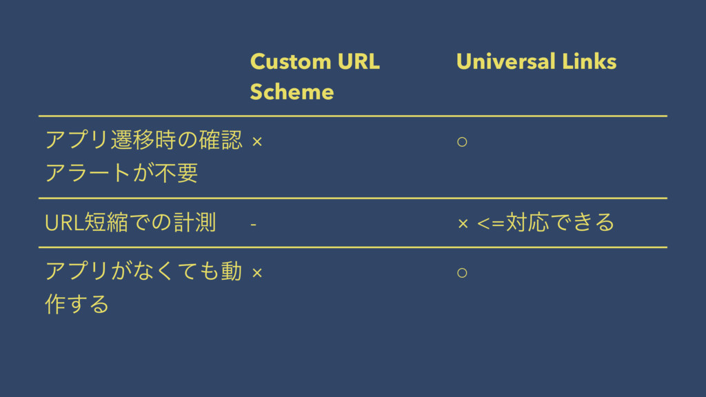 Custom URL Scheme Universal Links ΞϓϦભҠ࣌ͷ֬ೝ Ξϥʔ...
