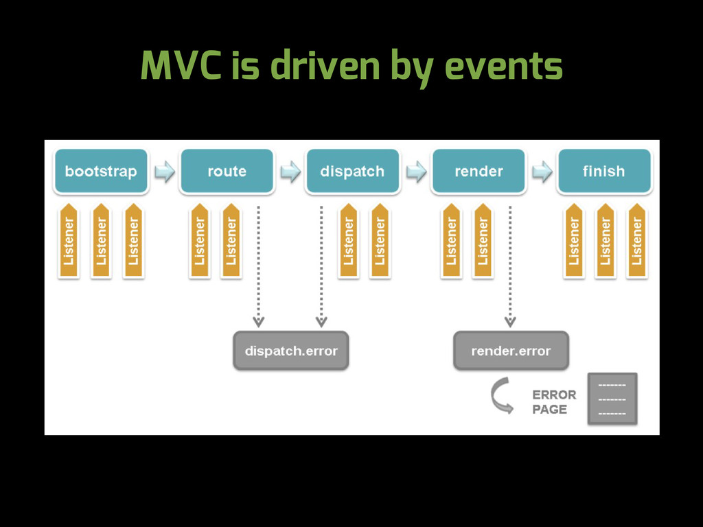 MVC is driven by events