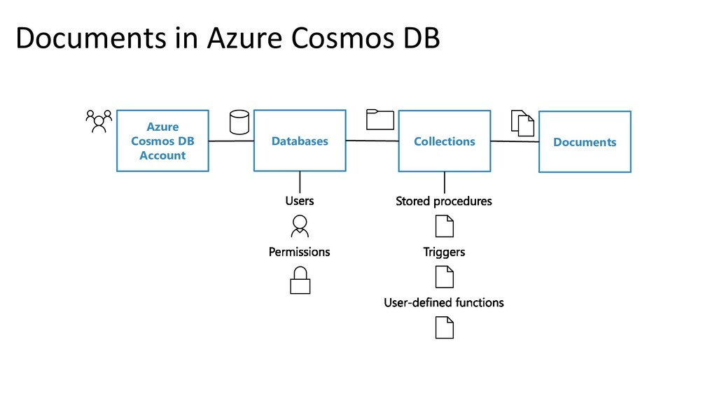 Azure Cosmos DB Account Databases Collections D...