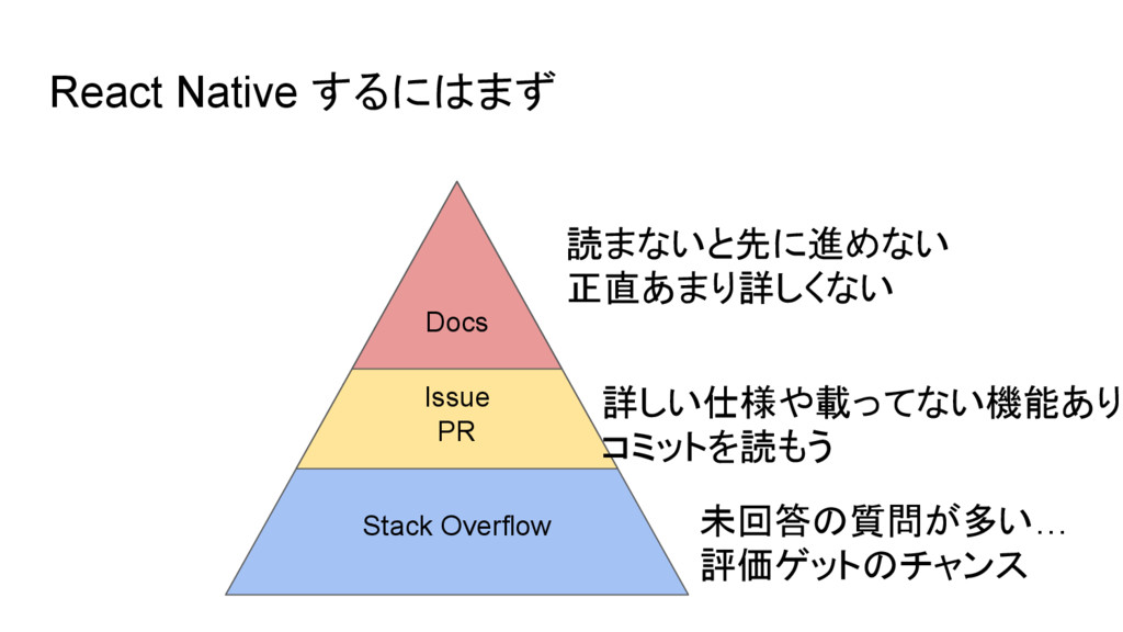 React Native するにはまず Stack Overflow Issue PR Doc...