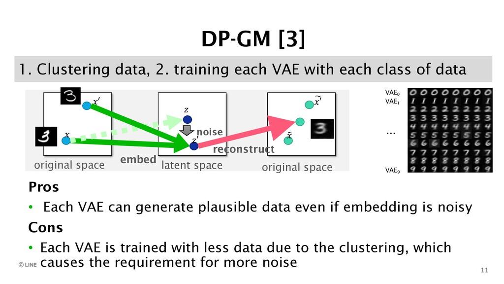 11 1. Clustering data, 2. training each VAE wit...