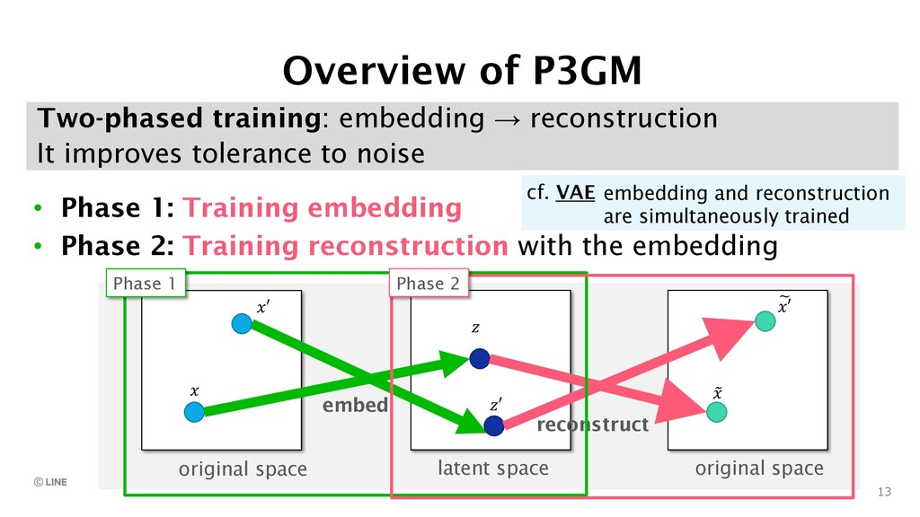 13 Two-phased training: embedding → reconstruct...