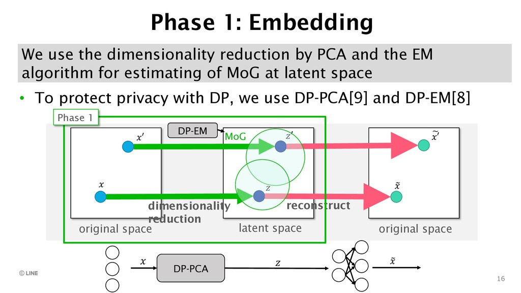 16 Phase 1: Embedding • To protect privacy with...
