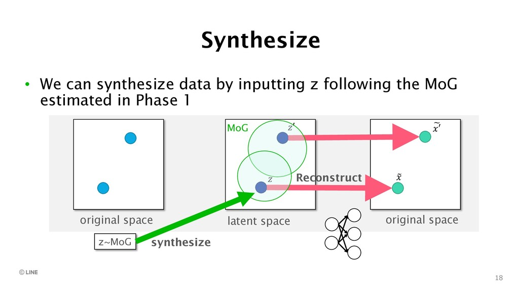 18 Synthesize latent space original space Recon...