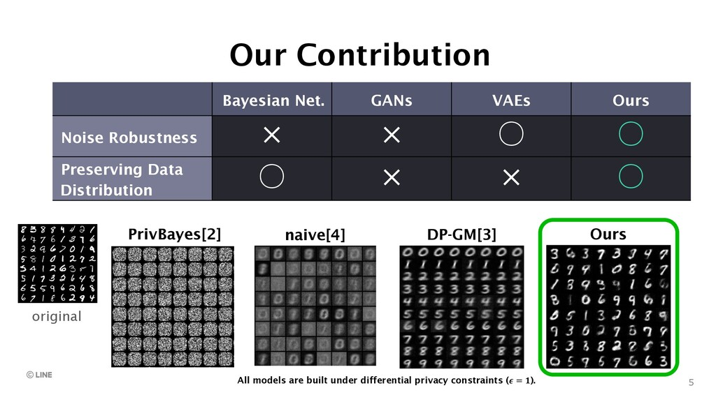 Our Contribution 5 Bayesian Net. GANs VAEs Ours...