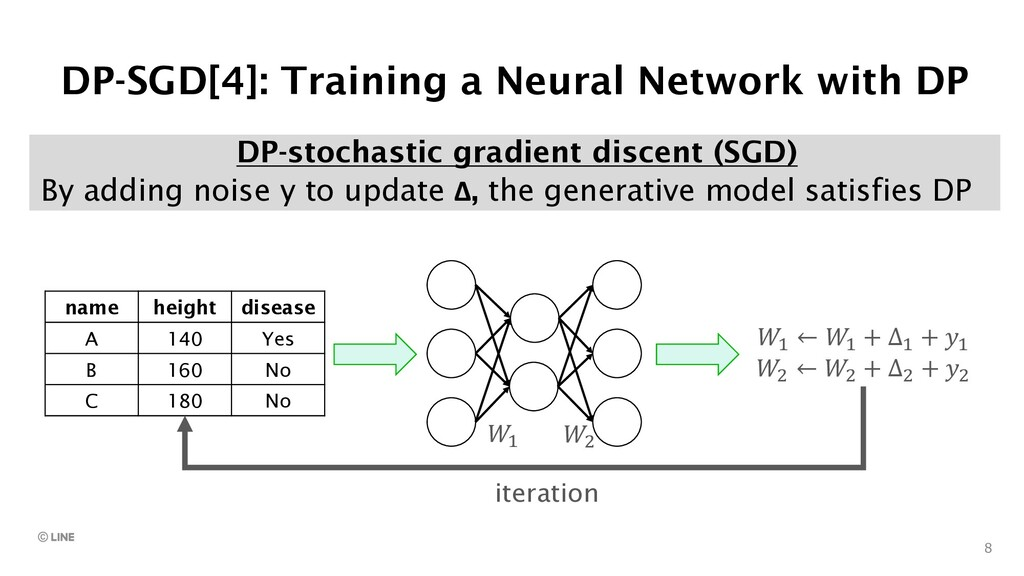 8 DP-stochastic gradient discent (SGD) By addin...