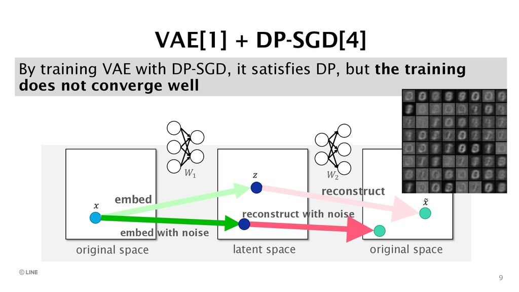 9 By training VAE with DP-SGD, it satisfies DP,...