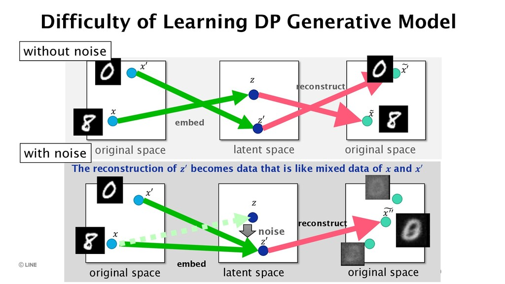 10 10 Difficulty of Learning DP Generative Mode...