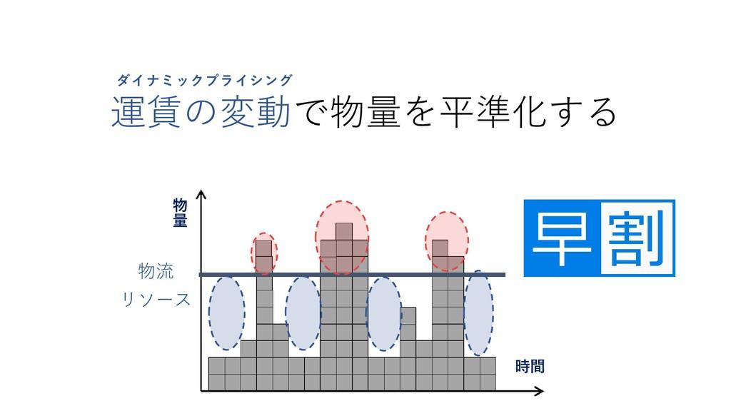 運賃の変動で物量を平準化する ダイナミックプライシング 物 量 時間 物流 リソース