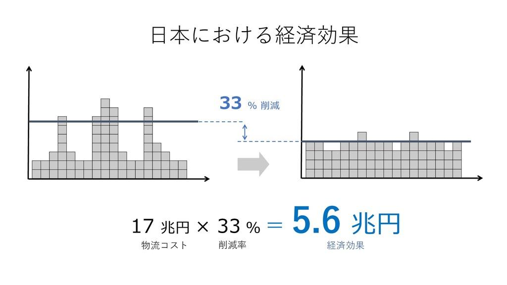 17 兆円 × 33 % = 5.6 兆円 物流コスト 経済効果 33 % 削減 日本における...