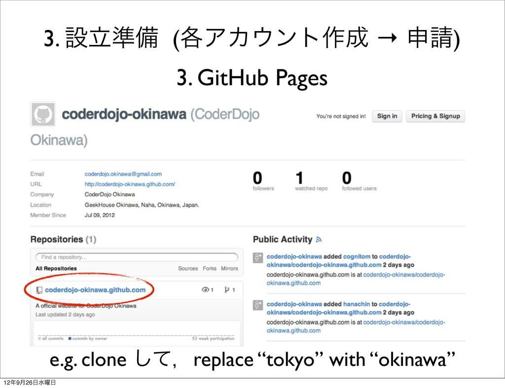 3. ઃཱ४උ (֤ΞΧϯτ࡞ → ਃ) 3. GitHub Pages e.g. cl...