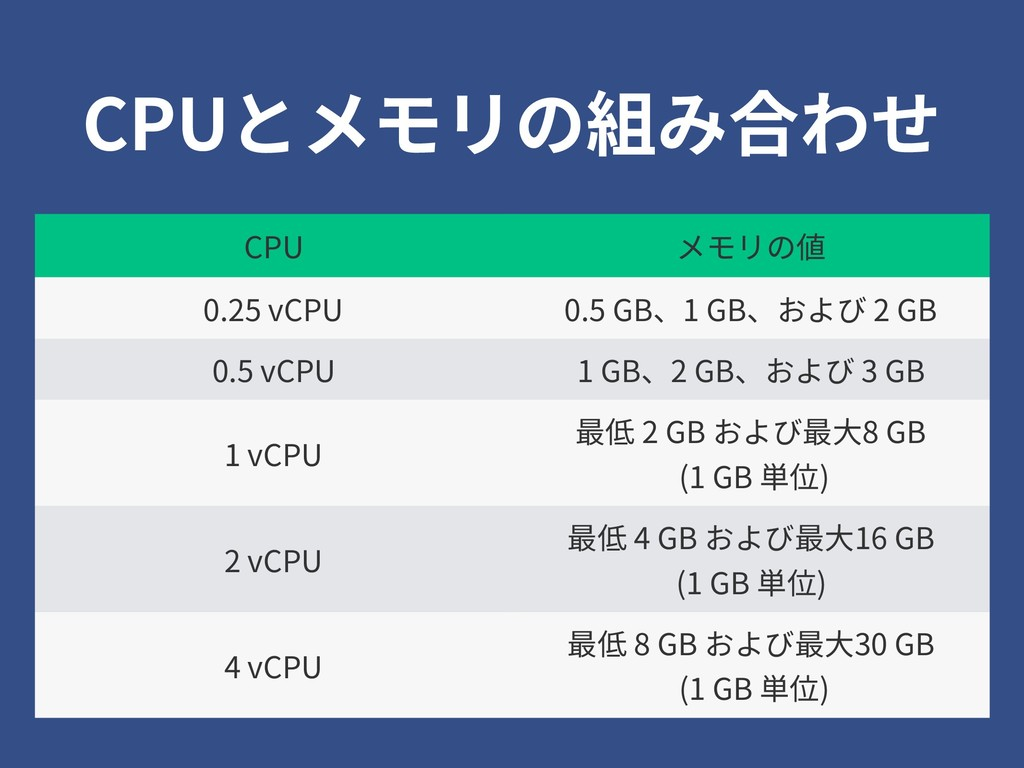 CPUとメモリの組み合わせ CPU メモリの値 0.25 vCPU 0.5 GB、1 GB、お...
