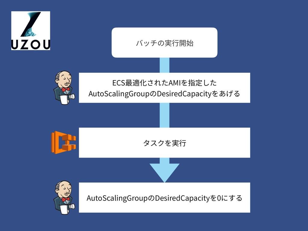 ECS最適化されたAMIを指定した AutoScalingGroupのDesiredCapac...