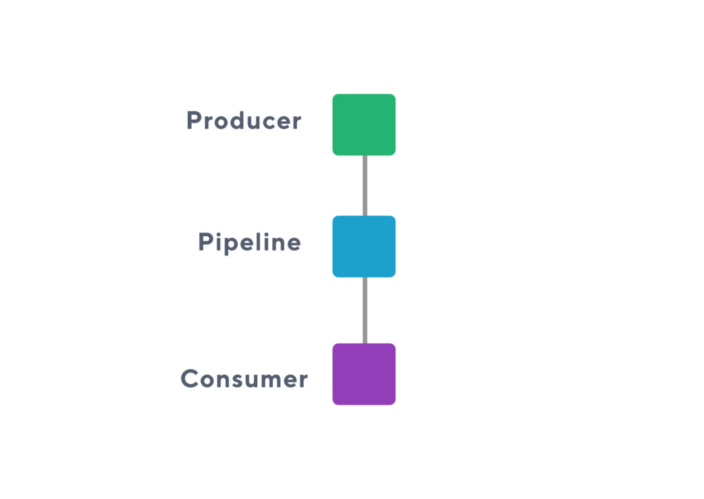 Producer Pipeline Consumer