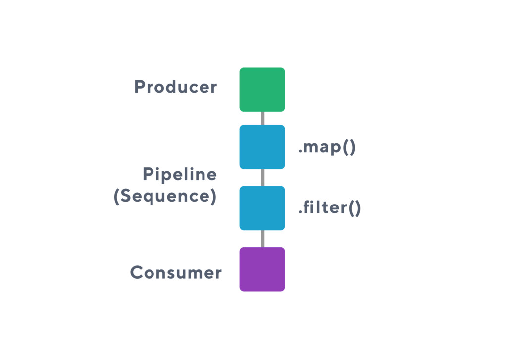 Producer Pipeline (Sequence) .map() .filter() C...