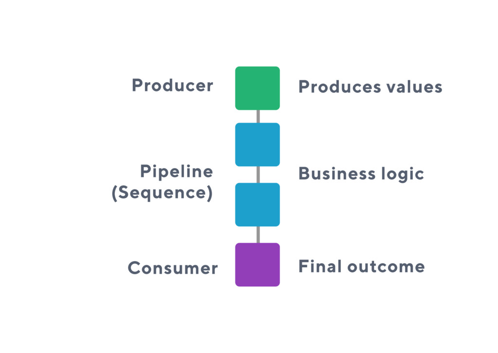 Producer Pipeline (Sequence) Produces values Bu...