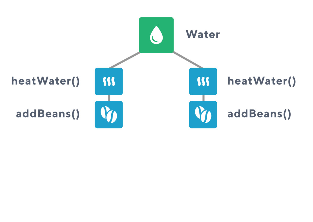 Water heatWater() heatWater() addBeans() addBea...