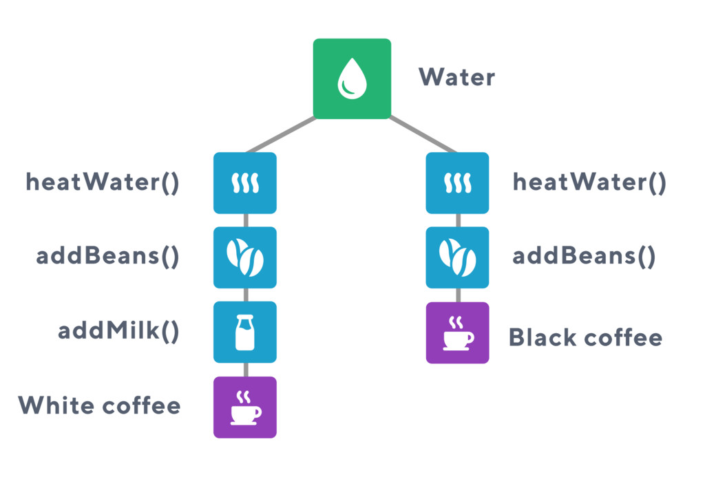 White coffee Water heatWater() heatWater() addB...