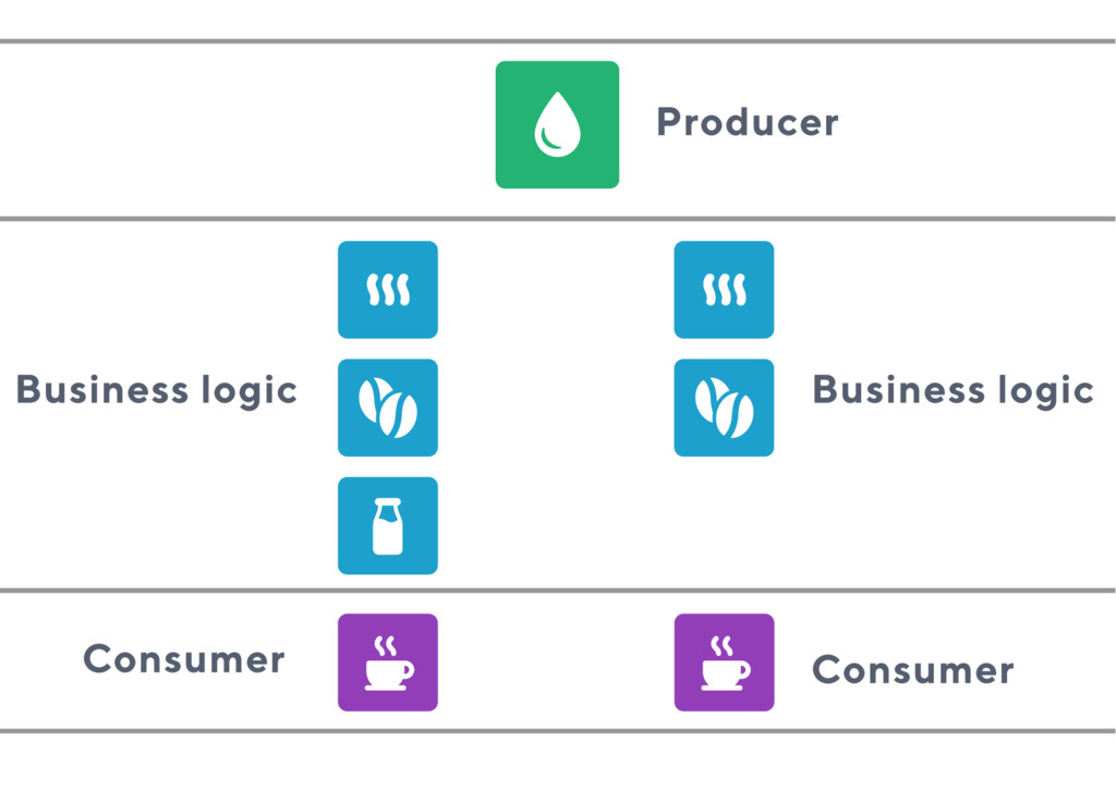 Consumer Producer Business logic Business logic...