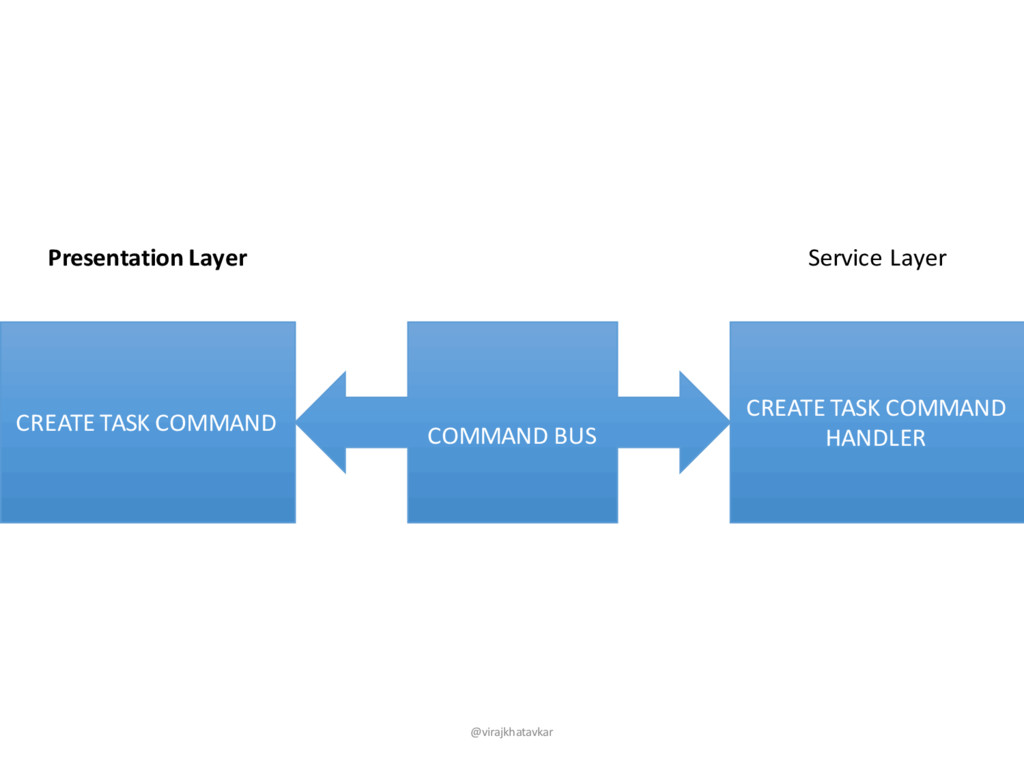 CREATE TASK COMMAND Presentation Layer Service ...