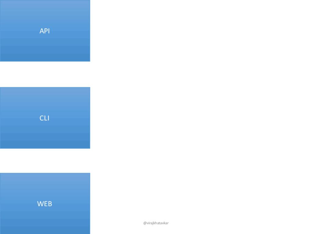 CLI WEB API @virajkhatavkar