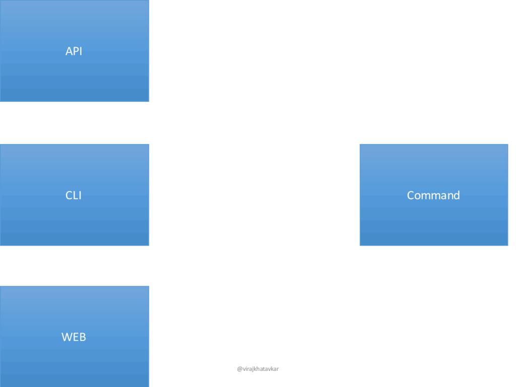 CLI Command WEB API @virajkhatavkar