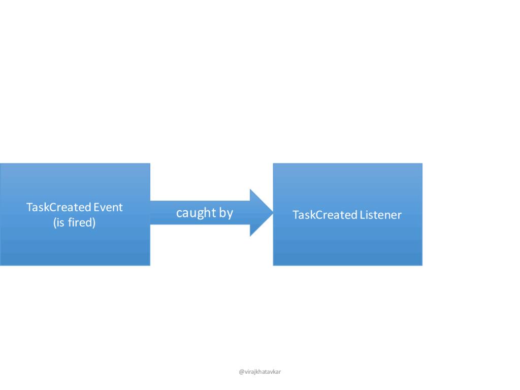 TaskCreatedEvent (is fired) TaskCreatedListener...