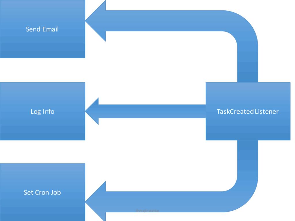 Log Info TaskCreatedListener Set Cron Job Send ...