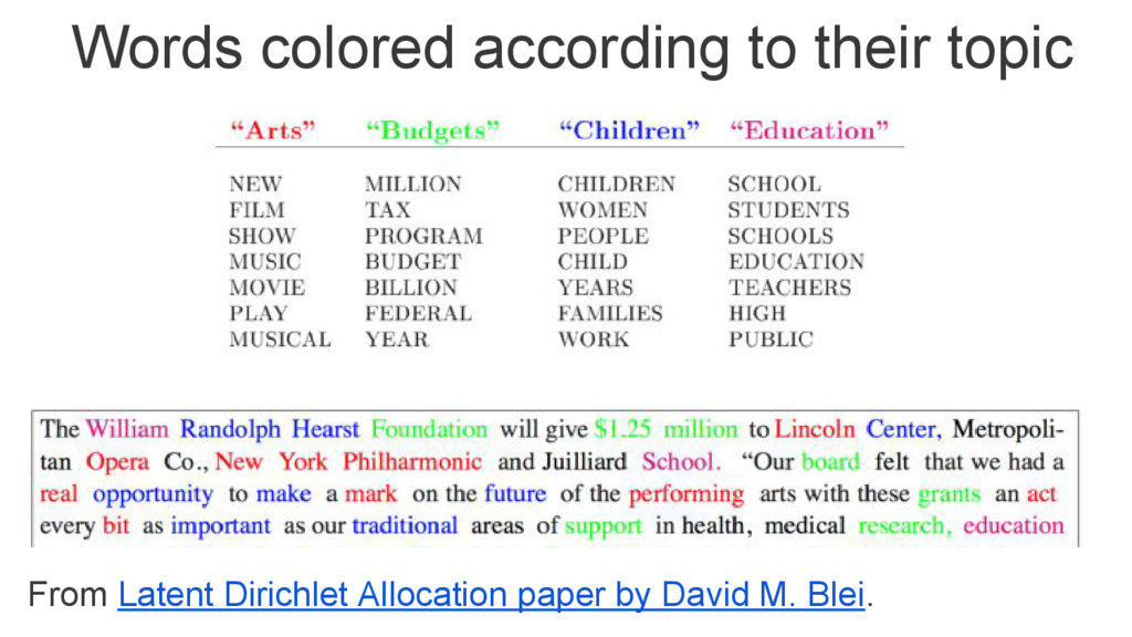 From Latent Dirichlet Allocation paper by David...