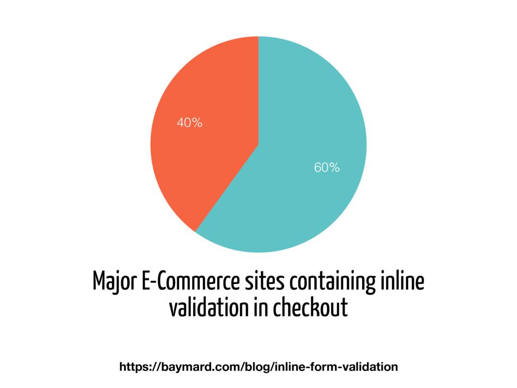 Major E-Commerce sites containing inline valida...