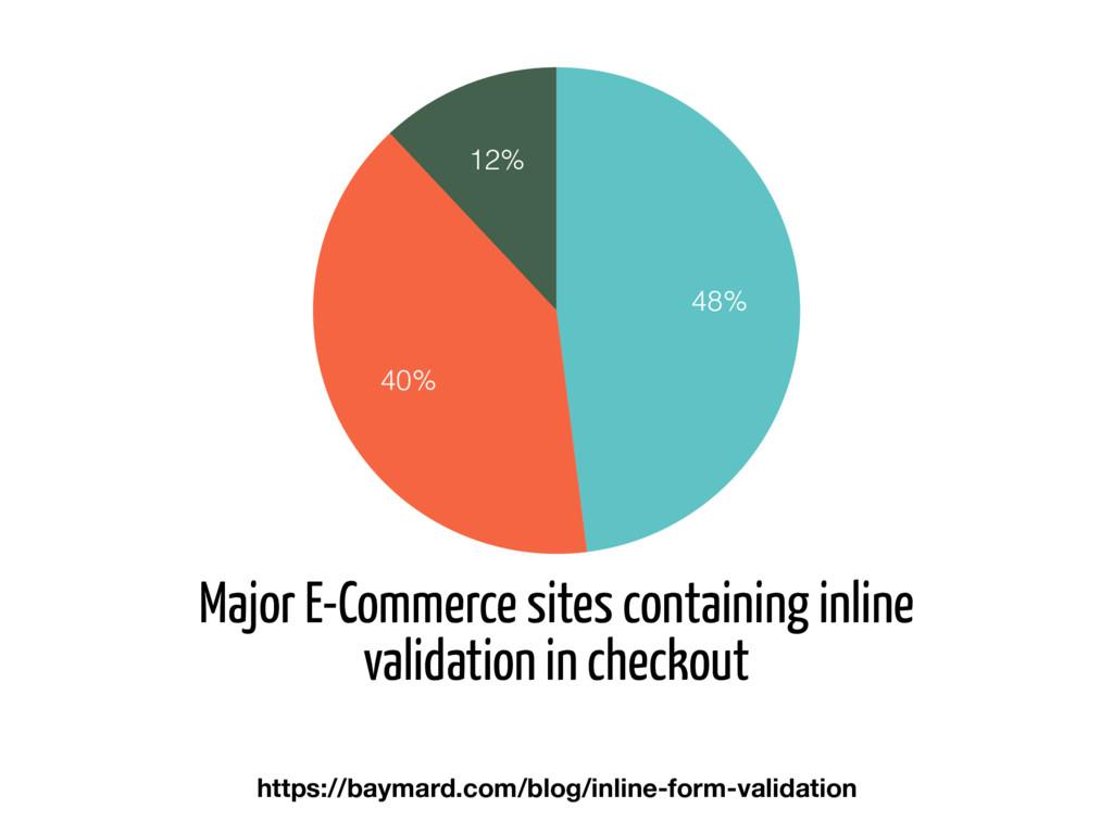 https://baymard.com/blog/inline-form-validation...
