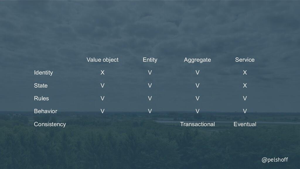 @pelshoff Value object Entity Aggregate Service...