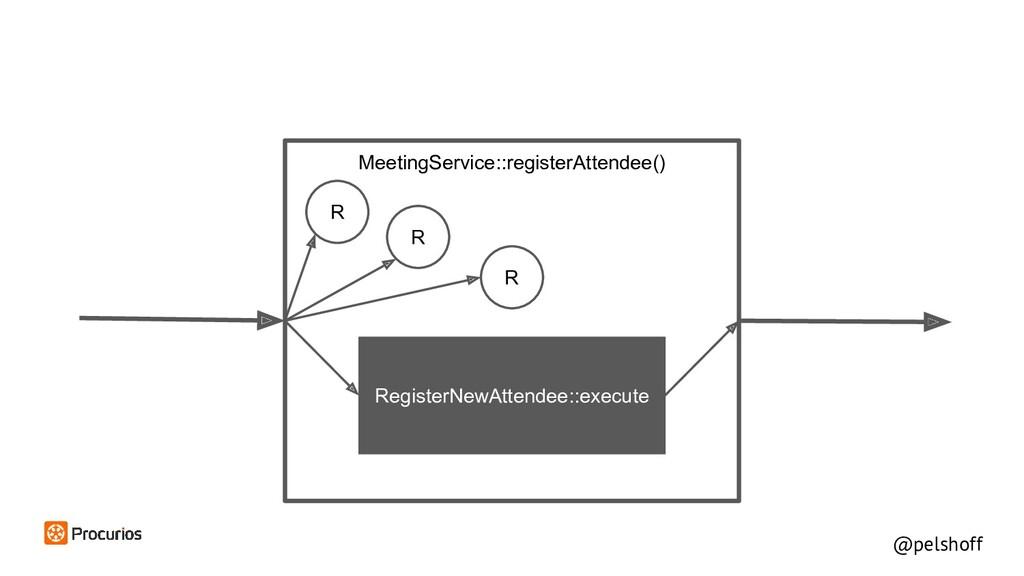 @pelshoff MeetingService::registerAttendee() R ...