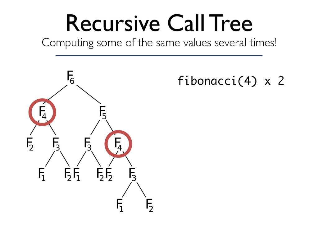 Recursive Call Tree Computing some of the same ...
