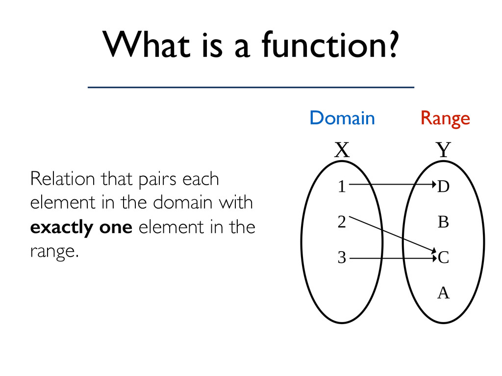 What is a function? Relation that pairs each el...