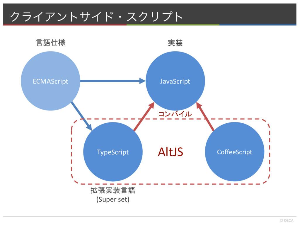 ΫϥΠΞϯταΠυɾεΫϦϓτ © OSCA ECMAScript JavaScript 実装...