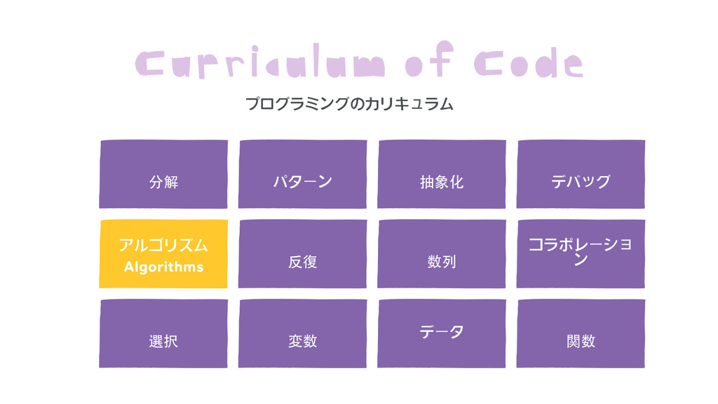 Algorithms  Curriculum of Code 分解 パターン 抽象化 アルゴリ...