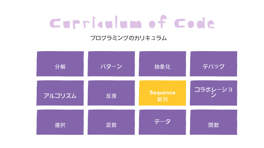 Sequence  Curriculum of Code 分解 パターン 抽象化 アルゴリズム...